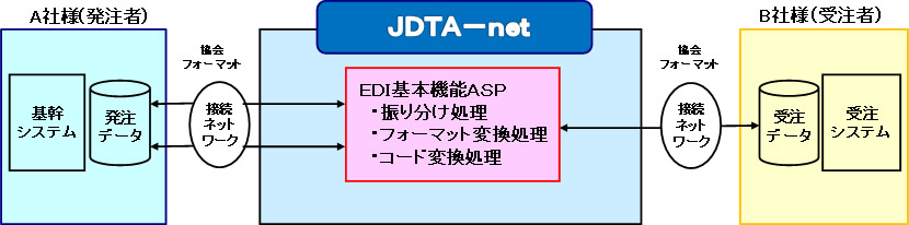 JDTA-netの概要