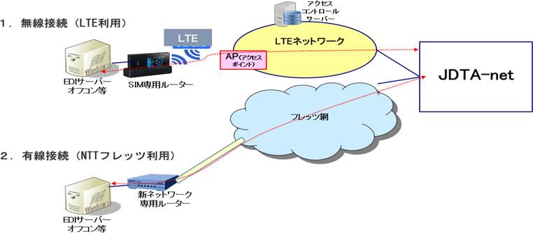 JDTA-netのご利用について